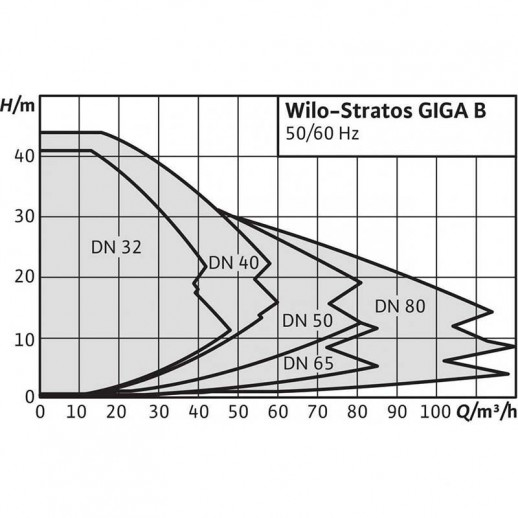 Циркуляционный насос WILO Stratos GIGA B 50/1-8/0,6-R1 арт. 2161524