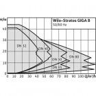 Циркуляционный насос WILO Stratos GIGA B 32/1-13/0,8-R1 арт. 2161518