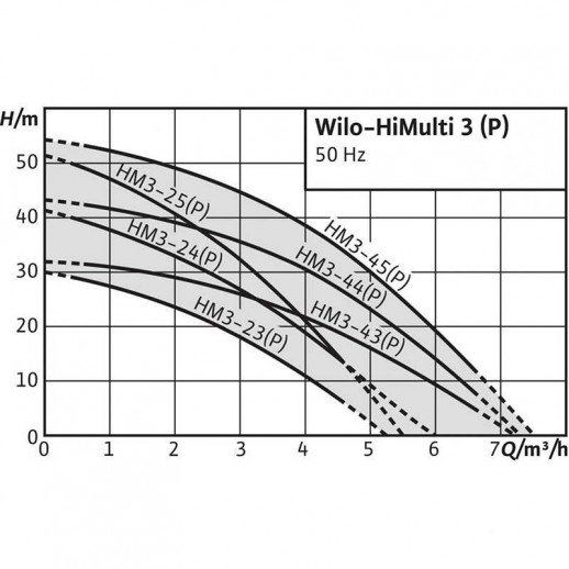 Насосная станция WILO HiMulti 3 3-24 арт. 4189518