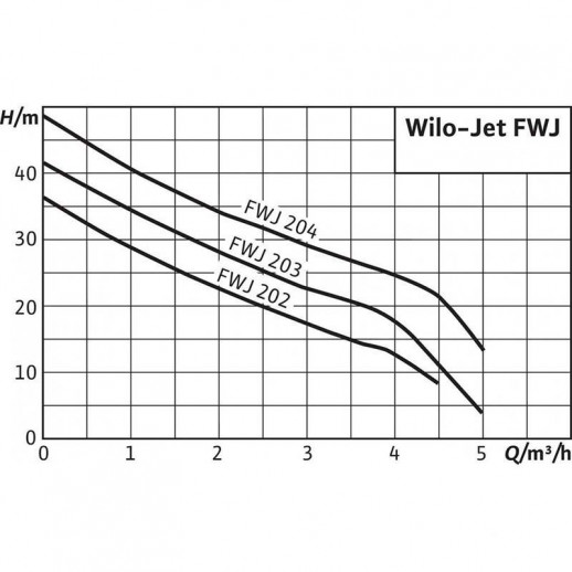Насосная станция WILO Jet FWJ 204 арт. 2543631
