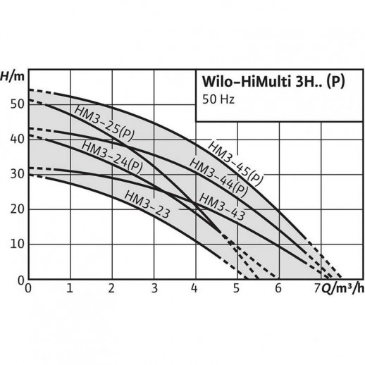 Насосная станция WILO HiMulti 3 H 100-24 P арт. 2543613
