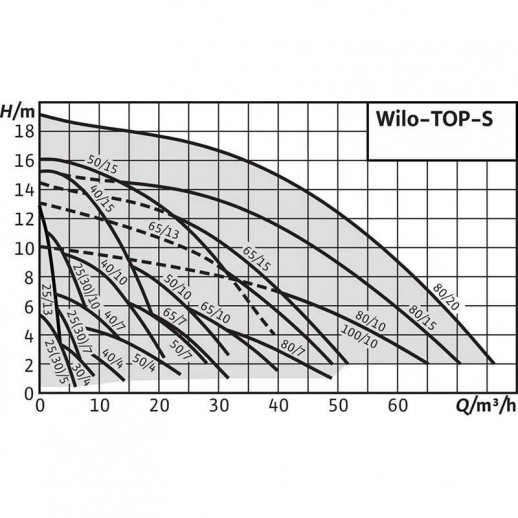 Циркуляционный насос WILO TOP-S 50/15 (3~400/230 V, PN 6/10) арт. 2165533