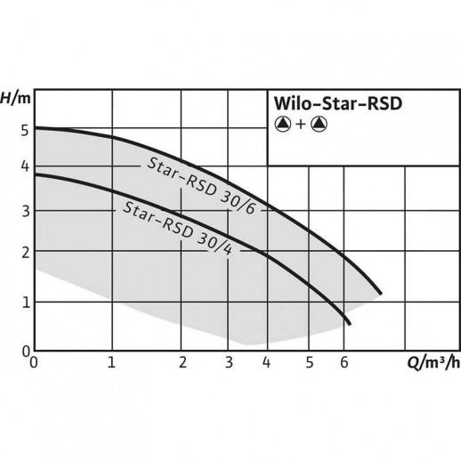Циркуляционный насос WILO Star-RSD 30/4 арт. 4035759