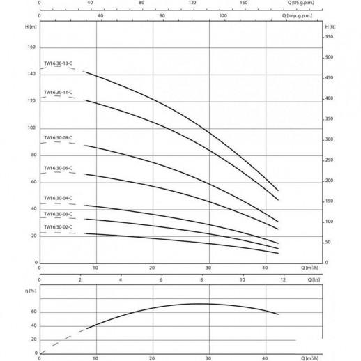 Колодезный насос WILO Sub TWI 6.30-02-CI арт. 6079287