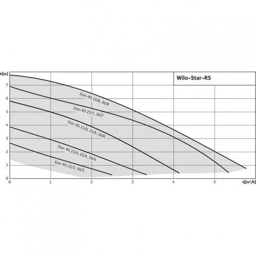 Циркуляционный насос WILO Star-RS 25/4 арт. 4119786