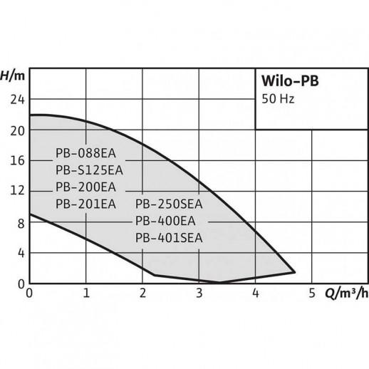 Повысительный насос WILO PB 088EA арт. 3059251
