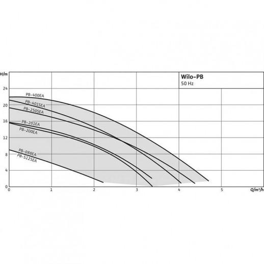 Повысительный насос WILO PB 201EA арт. 3059254