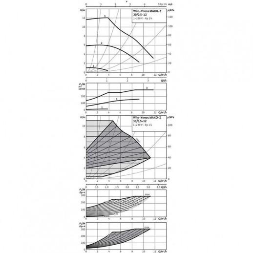 Циркуляционный насос WILO Yonos MAXO-Z 30/0,5-12 арт. 2175541