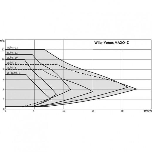 Циркуляционный насос WILO Yonos MAXO-Z 30/0,5-7 арт. 2175540