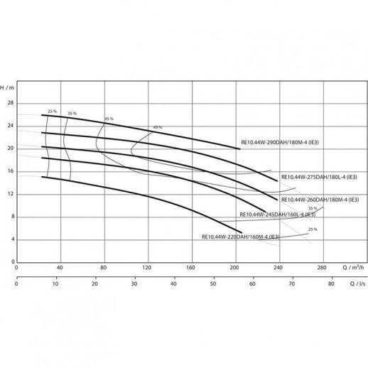 Насос для отвода сточных вод блочной конструкции со встроенным стандартным электродвигателем фекальный насос WILO RexaBloc RE 10.44W-220DAH160M4 арт. 6079744