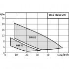 фекальный насос WILO Rexa UNI V05/T04-540 арт. 6082115