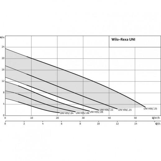 фекальный насос WILO Rexa UNI V05/M06-523/P арт. 6082117