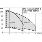 Насосная станция WILO Economy CO/T-1 Helix V 410/CE арт. 2545685