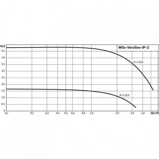 Циркуляционный насос с сухим ротором в исполнении WILO Inline VeroLine IP-Z 25/2 DM арт. 4090292