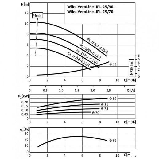 Циркуляционный насос с сухим ротором в исполнении Inline с фланцевым соединением WILO VeroLine-IPL 25/80-0,12/2 арт. 2089570