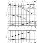 Циркуляционный насос с сухим ротором в исполнении Inline WILO VeroLine-IPH-O 32/170-2,2/2 арт. 2121297