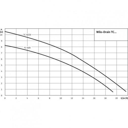 Погружной насос для сточных вод WILO Drain TC 40/10 арт. 4050132