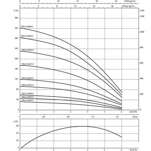 Колодезный насос WILO Sub TWU 4-0405-C (3~400 V, 50 Гц) арт. 6049348