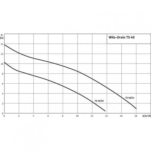 Погружной насос для сточных вод WILO Drain TS 40/10 (3~400 В) арт. 2063927