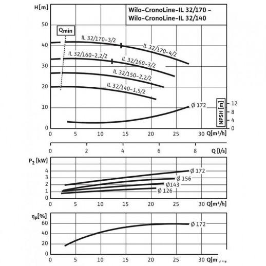 Циркуляционный насос с сухим ротором в исполнении Inline с фланцевым соединением WILO CronoLine-IL 32/140-1,5/2 арт. 2786077