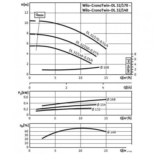 Циркуляционный насос с сухим ротором в исполнении Inline с фланцевым соединением WILO CronoTwin-DL 32/150-0,37/4 арт. 2089226