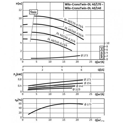 Циркуляционный насос с сухим ротором в исполнении Inline с фланцевым соединением WILO CronoTwin-DL 40/140-0,25/4 арт. 2089239