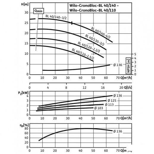 Блочный насос WILO CronoBloc-BL 40/120-2,2/2 арт. 2786232
