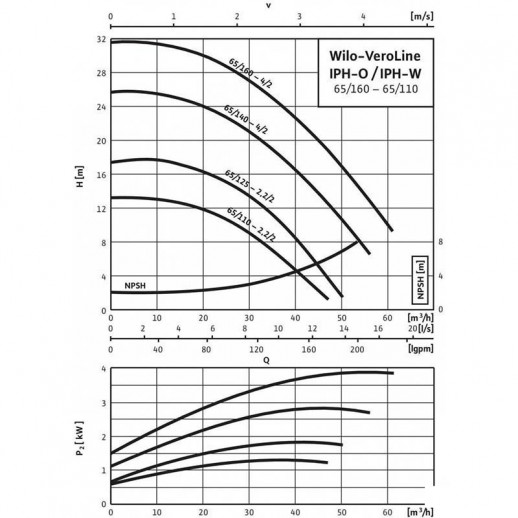 Циркуляционный насос с сухим ротором в исполнении Inline WILO VeroLine-IPH-O 65/110-2,2/2 арт. 2121298