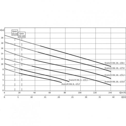 Напорная установка отвода сточной воды WILO DrainLift XXL 840-2/2,1 арт. 2509001