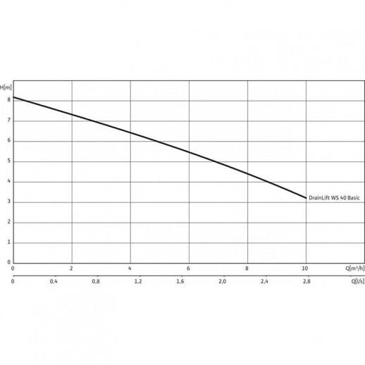 Напорная установка отвода сточной воды WILO DrainLift WS 40 D/TC 40 BV 1~ арт. 2525602