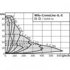 Циркуляционный насос с сухим ротором в исполнении Inline с фланцевым соединением WILO CronoLine-IL-E 80/130-5,5/2-R1 арт. 2159369
