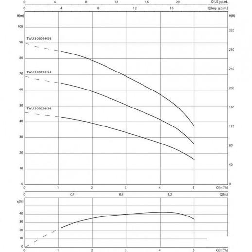 Колодезный насос WILO Sub TWU 3-0302-HS-I арт. 6064280