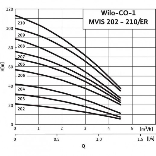 Насосная станция WILO Economy CO-1 MVIS 204/ER/ (PN 10) арт. 2504661