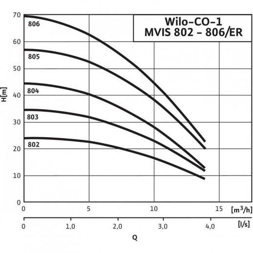 Насосная станция WILO Economy CO-1 MVIS 806/ER/ (PN 16) арт. 2504340