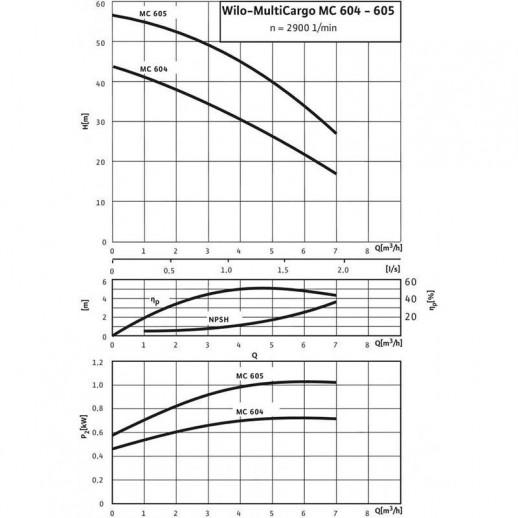 Поверхностный насос WILO MultiCargo MC 605 IE3 (3~400 В) арт. 4210867