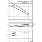 Поверхностный насос WILO MultiCargo MC 305 IE3 (3~400 В) арт. 4210853