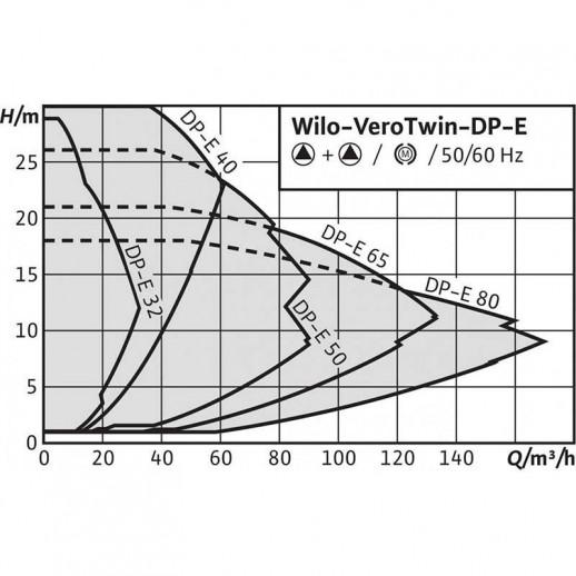 Циркуляционный насос с сухим ротором в исполнении Inline с фланцевым соединением WILO VeroTwin-DP-E 32/95-0,55/2 арт. 2158936