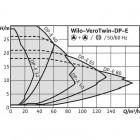 Циркуляционный насос с сухим ротором в исполнении Inline с фланцевым соединением WILO VeroTwin-DP-E 32/105-0,75/2-R1 арт. 2159000