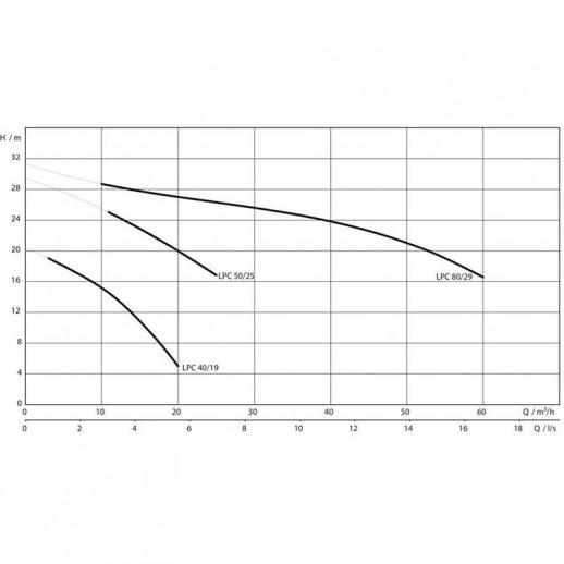 Самовсасывающий переносной насос WILO Drain LPC 40/19 арт. 2081686