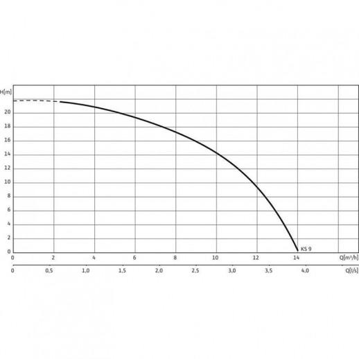 Фекальный насос WILO EMU KS 9 D арт. 6019743