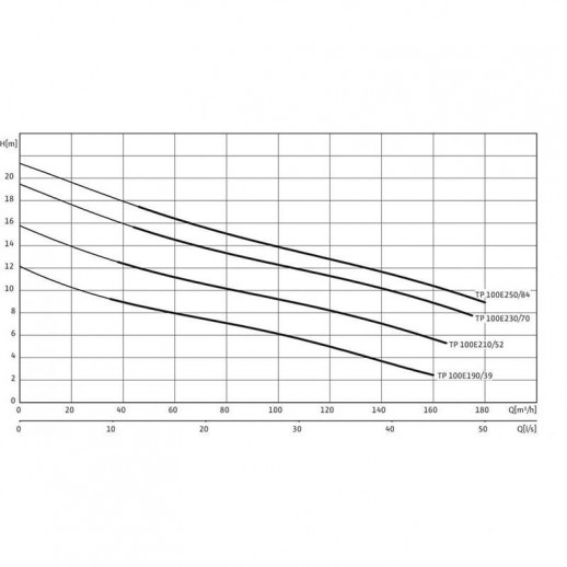 Погружной насос для сточных вод WILO Drain TP 100E190/39 арт. 2008469
