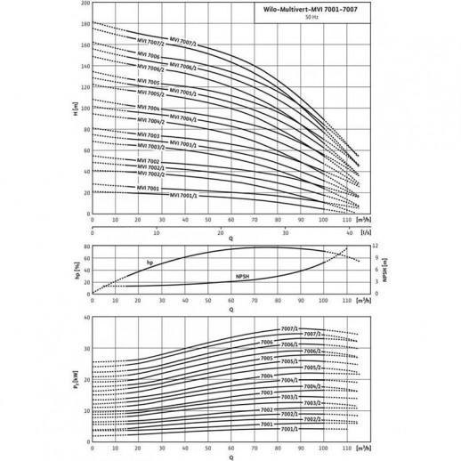 Вертикальный многоступенчатый насос WILO Multivert MVI 7001-3/16/E/3-400-50-2 арт. 4071163
