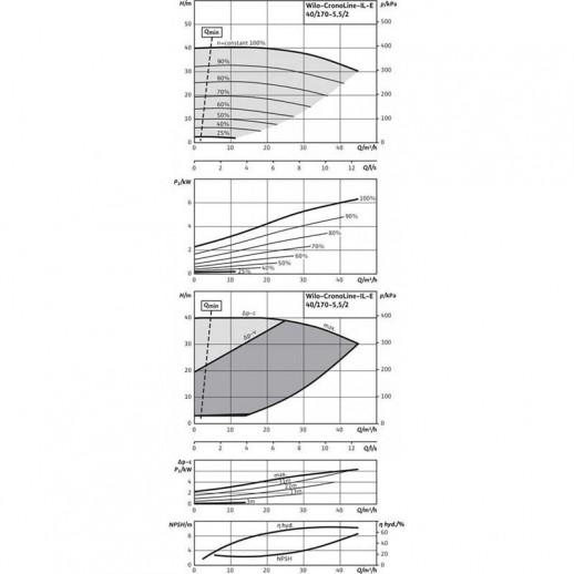 Циркуляционный насос с сухим ротором в исполнении Inline с фланцевым соединением WILO CronoLine-IL-E 40/170-5,5/2-R1 арт. 2159362