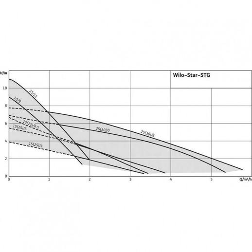 Циркуляционный насос WILO Star-STG 15/4 арт. 4056933