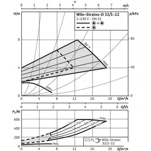 Циркуляционный насос WILO Stratos-D 32/1-12 PN16 арт. 2083606