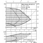 Циркуляционный насос WILO Stratos-ZD 32/1-12 арт. 2090478
