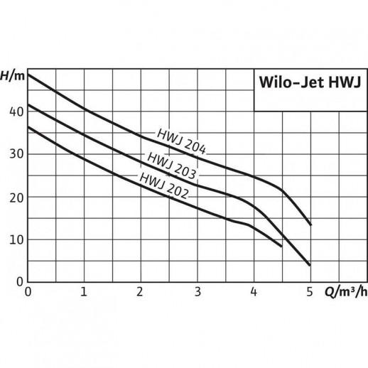 Насосная станция WILO Jet HWJ 50 L 203 (1~230 В) арт. 4081530