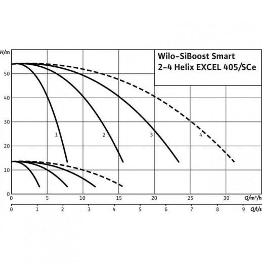 Насосная станция WILO SiBoost Smart 2 Helix EXCEL 405 арт. 2537631
