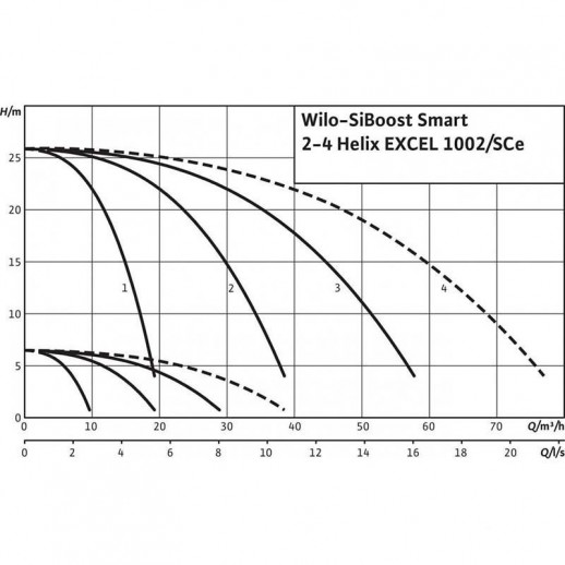 Насосная станция WILO SiBoost Smart 2 Helix EXCEL 1002 арт. 2536381