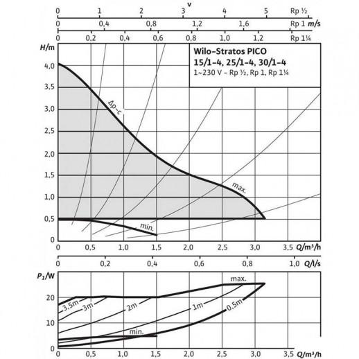 Циркуляционный насос WILO Stratos PICO 30/1-4 арт. 4132464